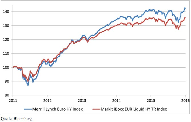 BofA Merrill Lynch Euro High Yield mit klarer Outperformance